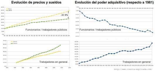 Evolución precios y sueldos